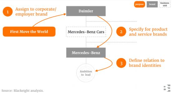 Blackeight Analysis of Mercedes brand purpose